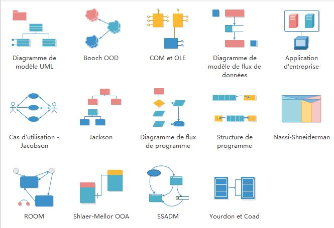 diagramme de logiciels