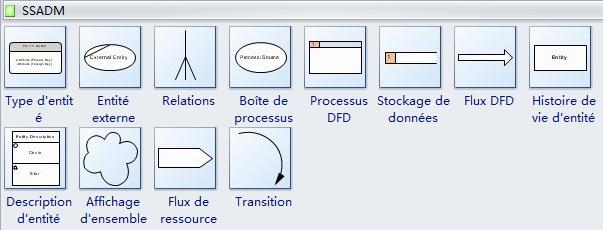 Symboles de SSADM