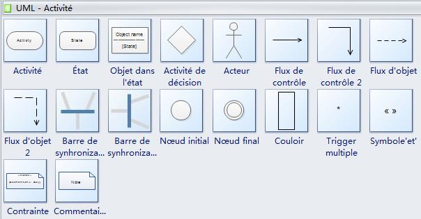 Symboles de diagramme d'activité UML