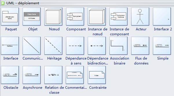 Symboles de diagramme de déploiement UML