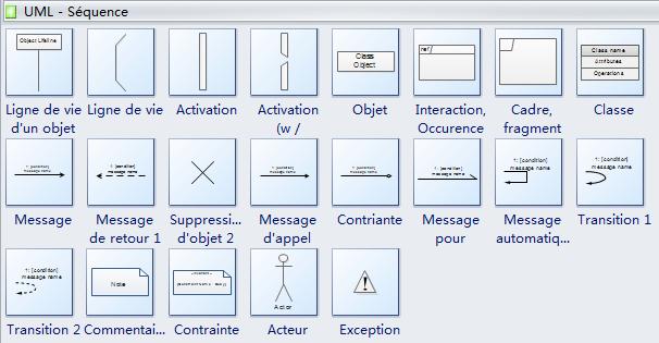 Symboles de diagramme de séquence UML