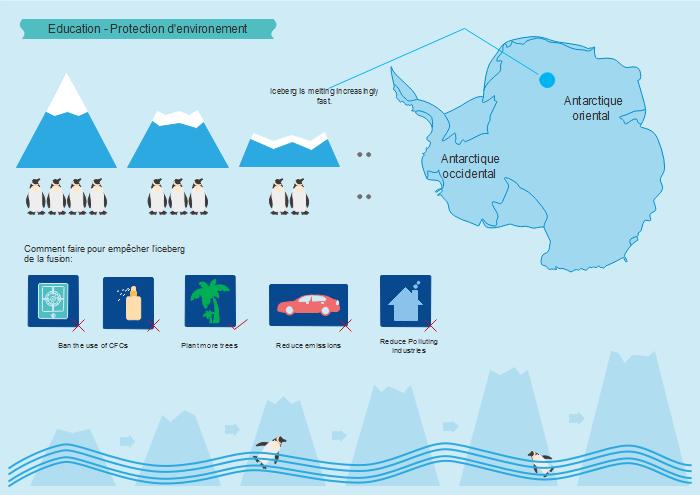 Infographies d'éducation