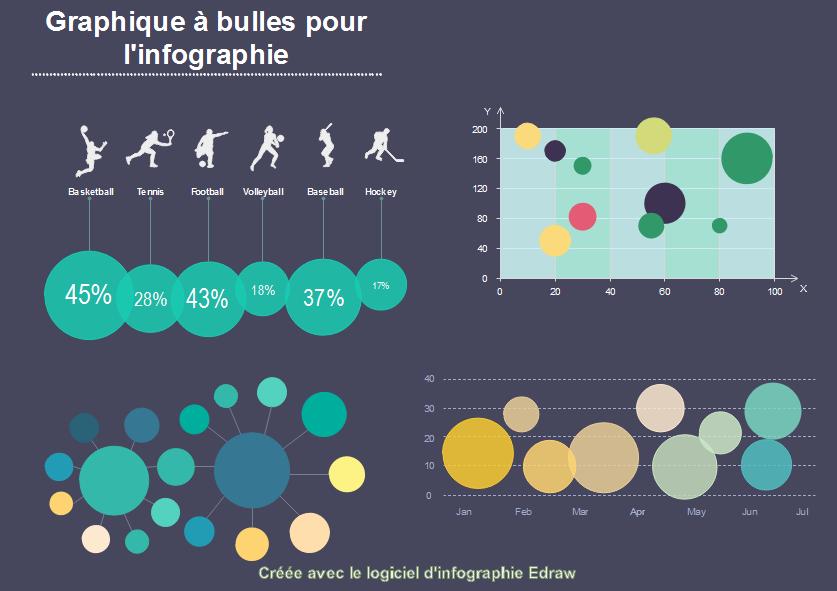 Graphique à bulles