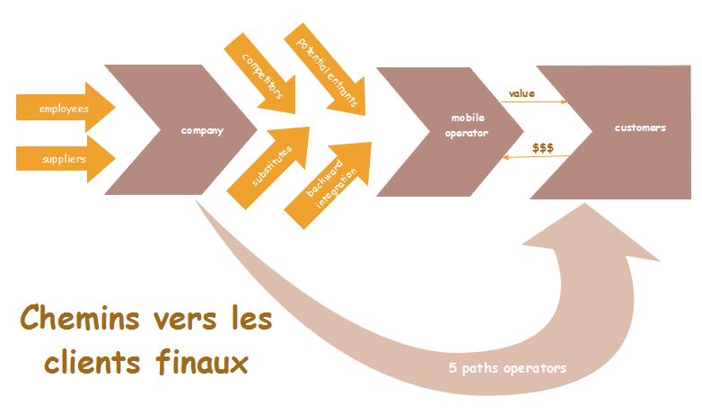 Exemple de chaîne de valeur des clients finaux