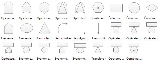 formes d'arbre de défaillances