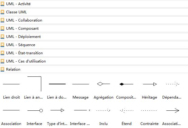 Symboles de diagramme UML