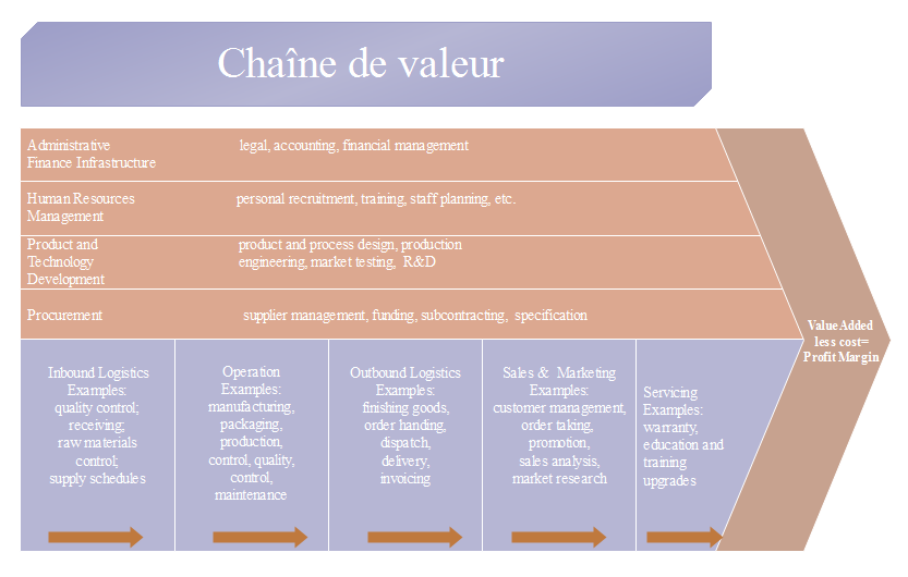 Exemple de chaîne de valeur