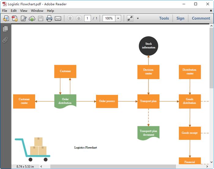 Convert Flowchart to PDF