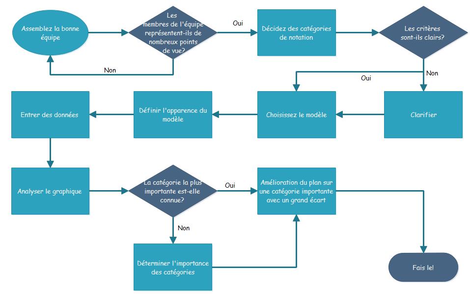 Exemples de diagramme de flux