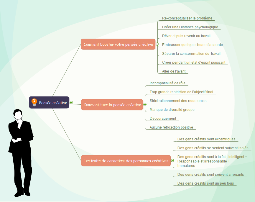 Exemple de carte mentale - Stimuler la pensée créative