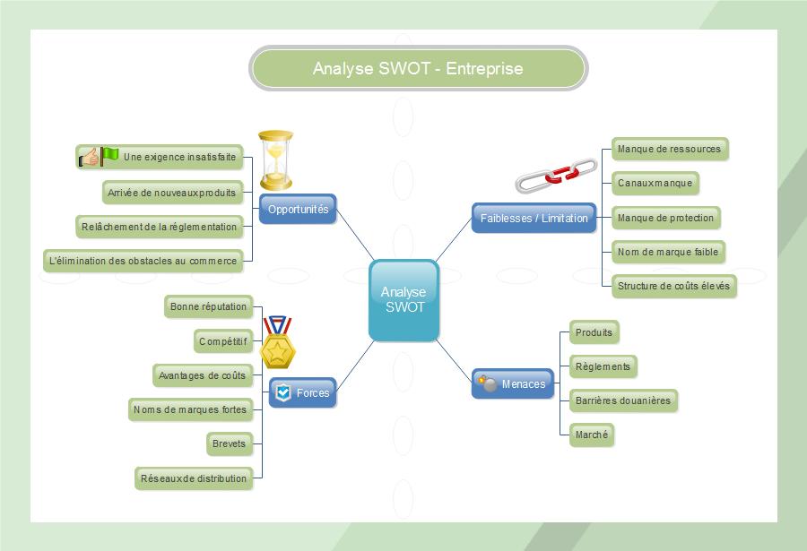 Exemple de carte heuristique - Analyse SWOT d'une entreprise