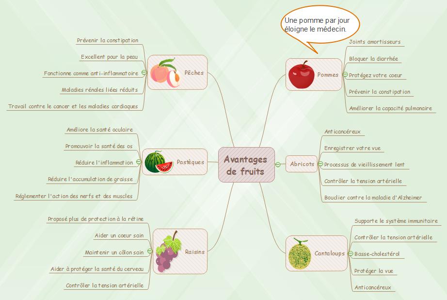 Exemple de carte mentale - Prendre une bonne note en classe
