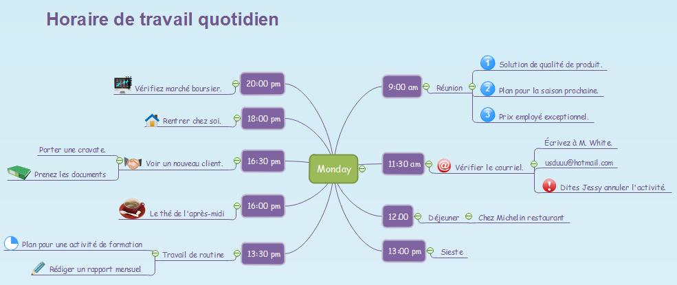 Exemple de carte heuristique - Organiser tous les travails d'un jour
