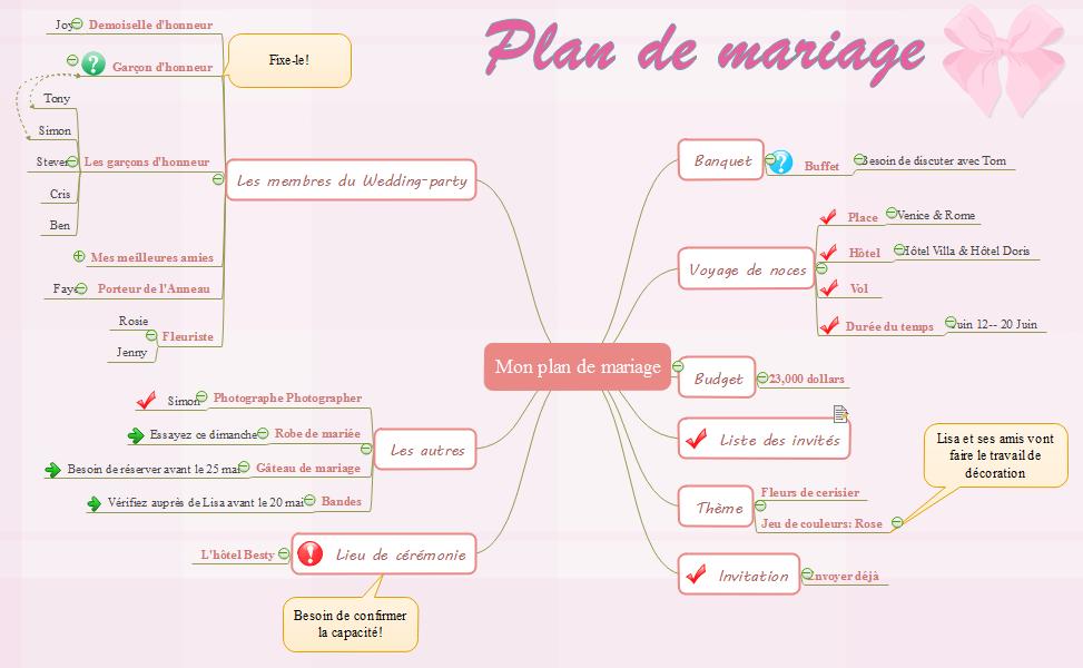 Exemple de carte heuristique - plan de mariage