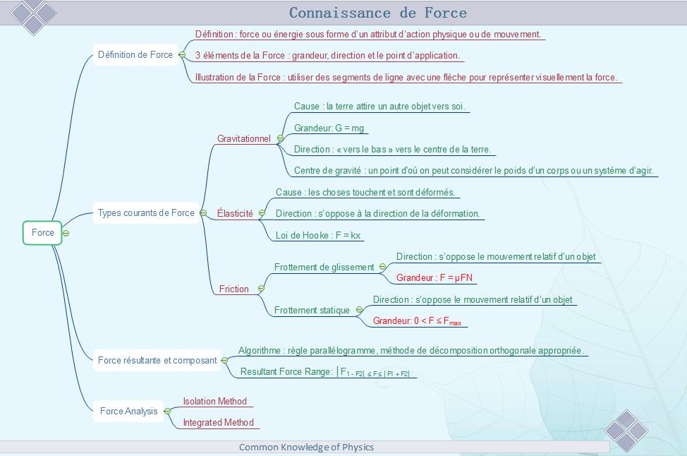 Exemple de carte mentale - Révision des connaissances de Force