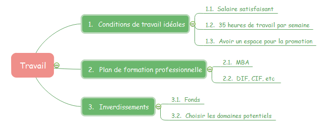 mind mapping - travail