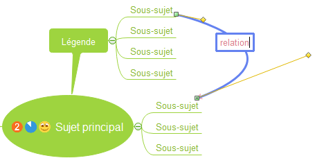 Type Relationship Mindmap