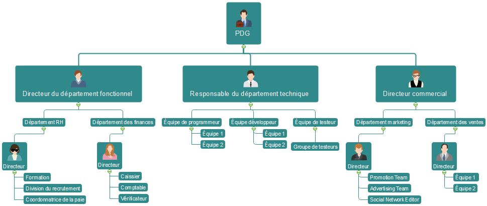 Modèle de carte mentale en organigramme
