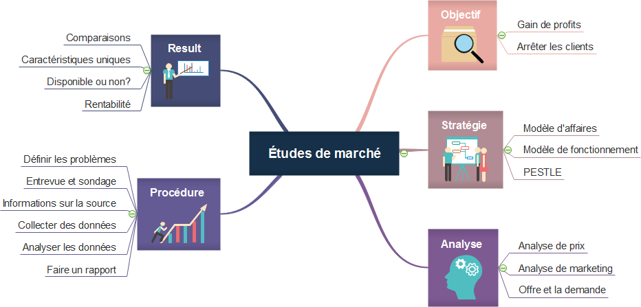 Carte mentale - Études de marché