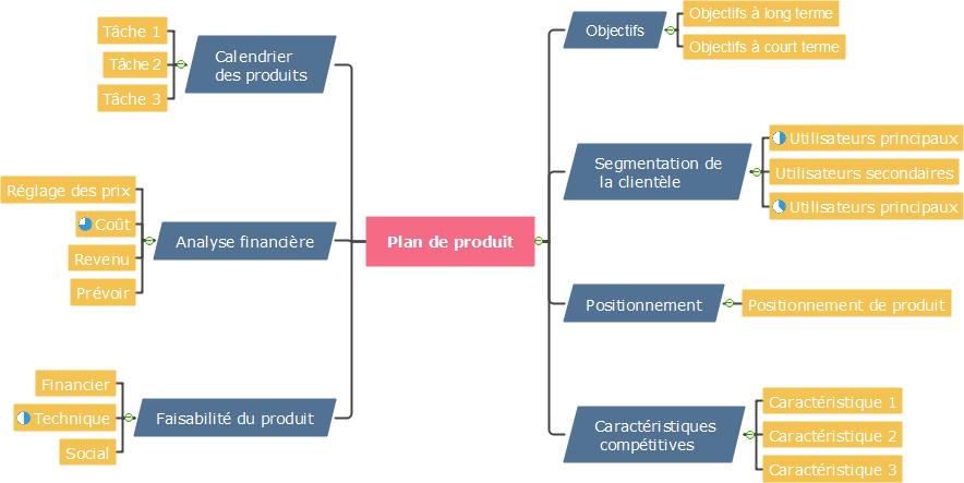 carte mentale de plan de produit