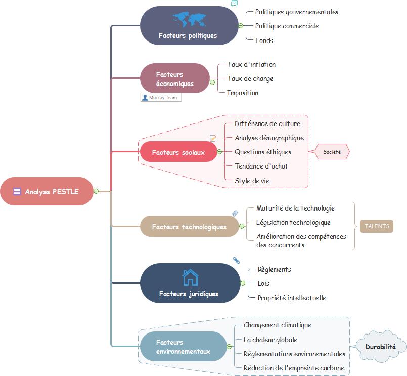 Modèle de carte mentale de l'analyse PESTEL