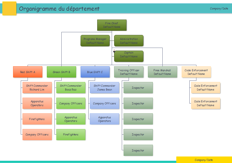 IT Department Organizational Chart