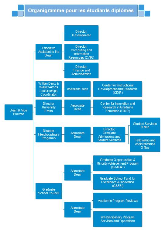 Exemple et modèle d'organigramme pour les étudiant diplômés