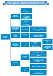 Exemples D Organigramme Du Departement D Une Entreprise