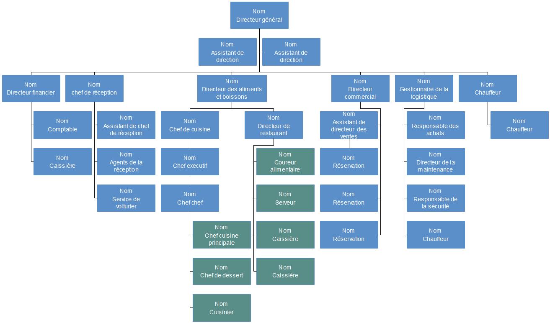 Modèle d'organigramme de l'hôtel d'affaires