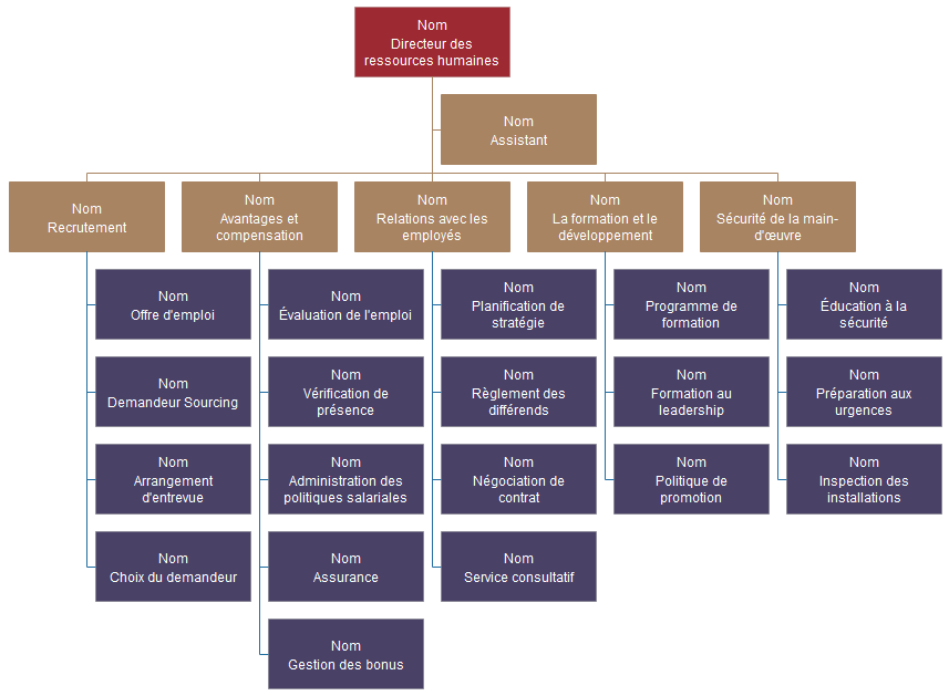 Organigramme de département de HR