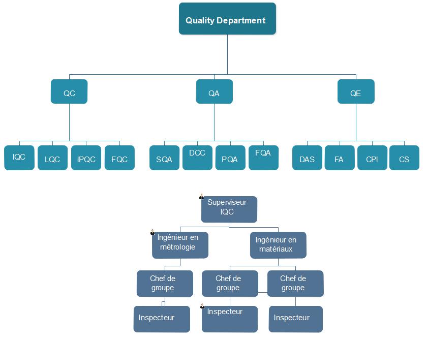 organigramme de contrôle de la qualité