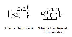 Modèles de schéma P&ID avec des symboles normalisés