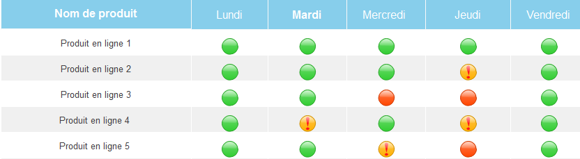 Ajouter des contenus au project chart Contents