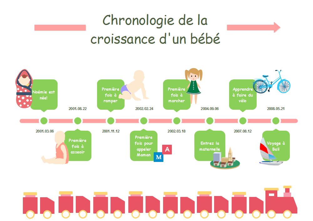 Chronologie de la croissance d'un bébé