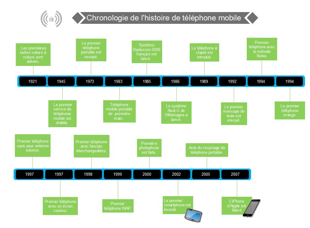 chronologie d'histoire de phone mobile
