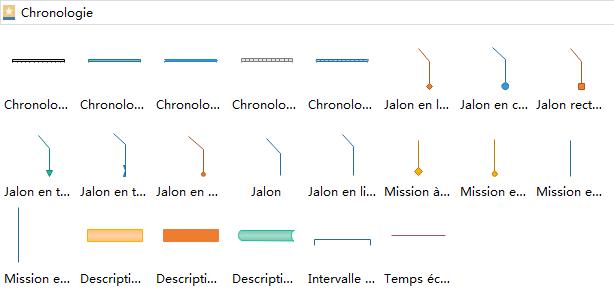 symboles de chronologie