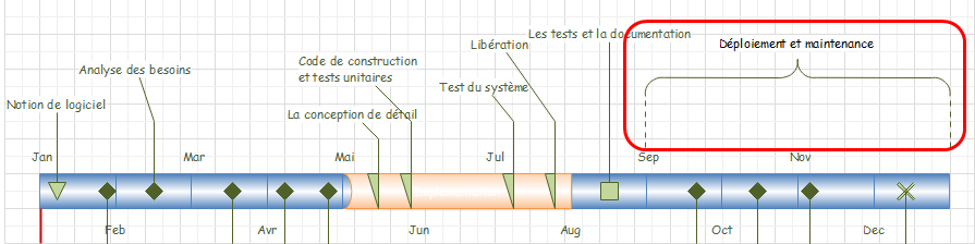 intervalle de chronologie