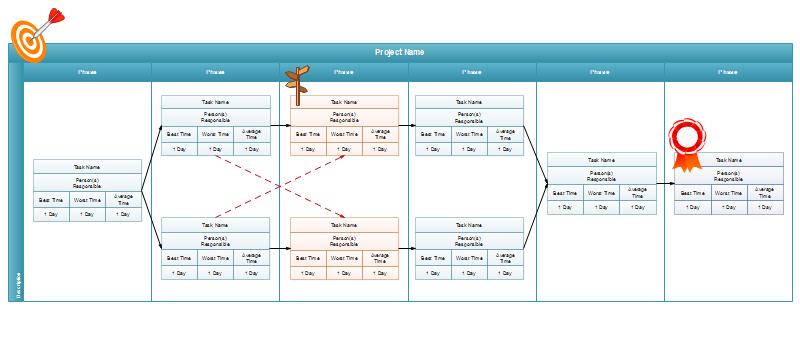 exemples de diagramme PERT