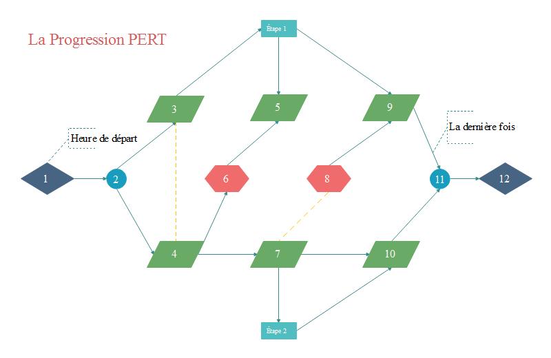 modèle de diagramme pert