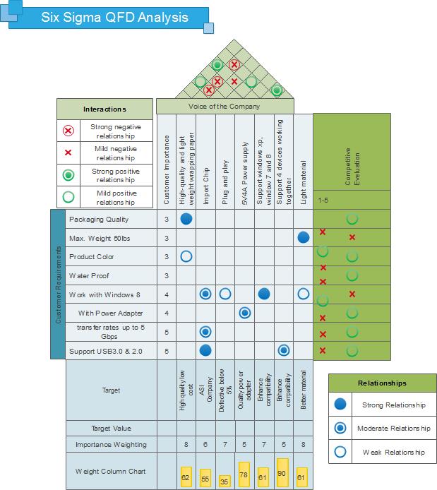 Développement de la fonction qualité (QFD)