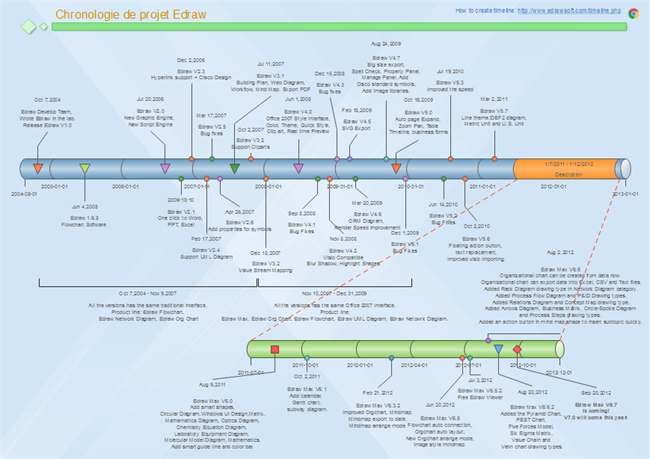exemple de chronologie