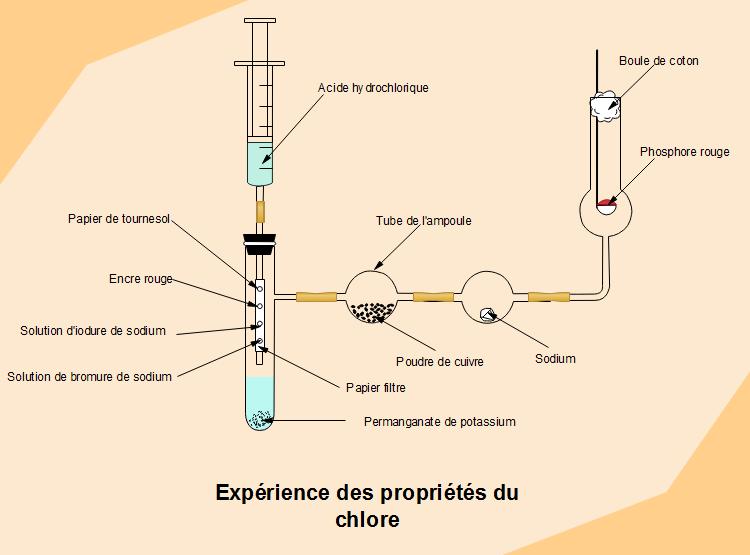 Schéma d'expérience des propriétés du chlore