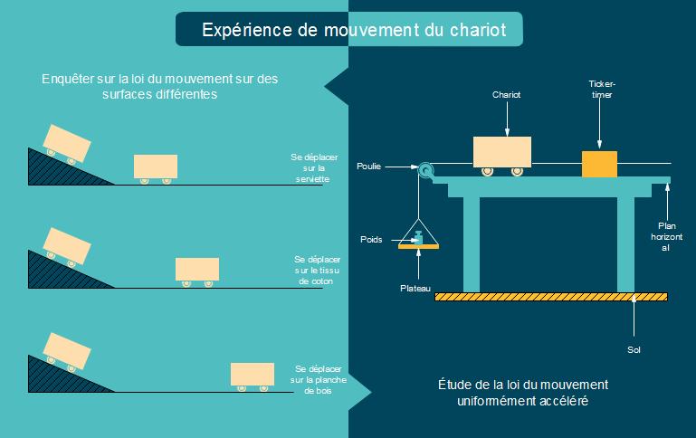 modèle d'expérience de mouvement du chariot