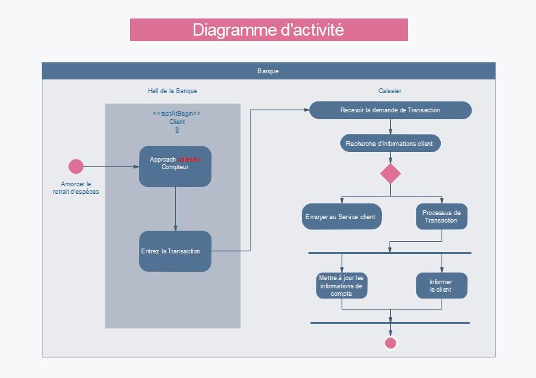 LOGICIEL UML GRATUIT TÉLÉCHARGER DIAGRAMME GRATUIT