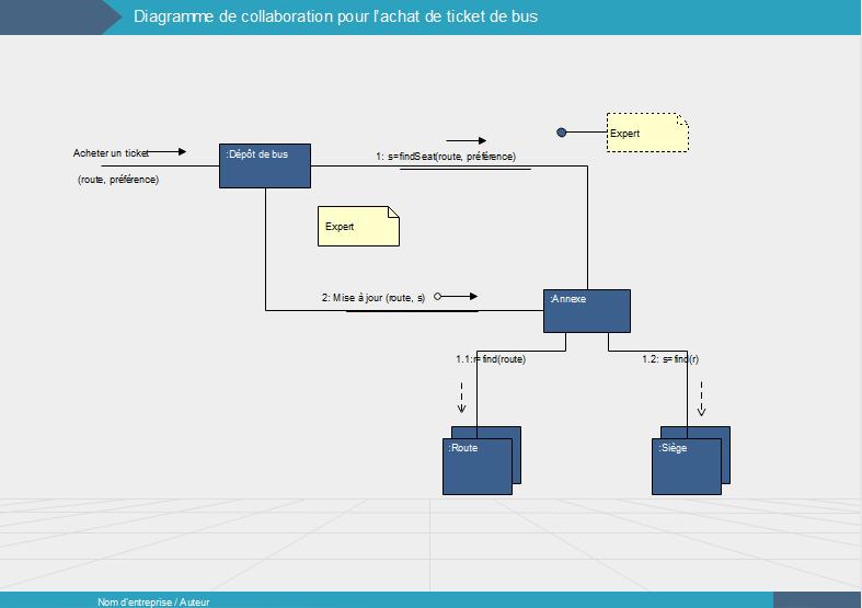 Diagramme de collaboration - UML