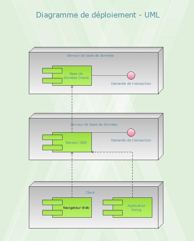 Diagramme de déploiement - UML