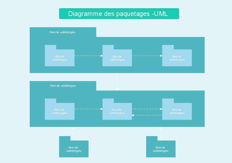 Diagramme des paquetages