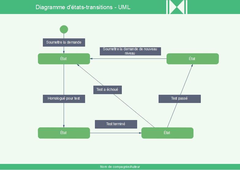 Diagramme d'états-transitions