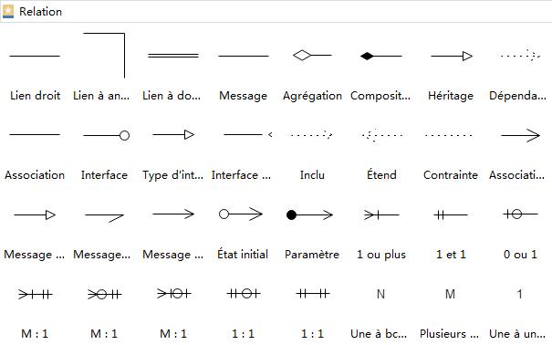 Relation de diagramme UML