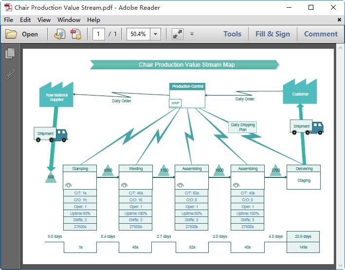 Modèle de carte de flux de valeur pour PDF